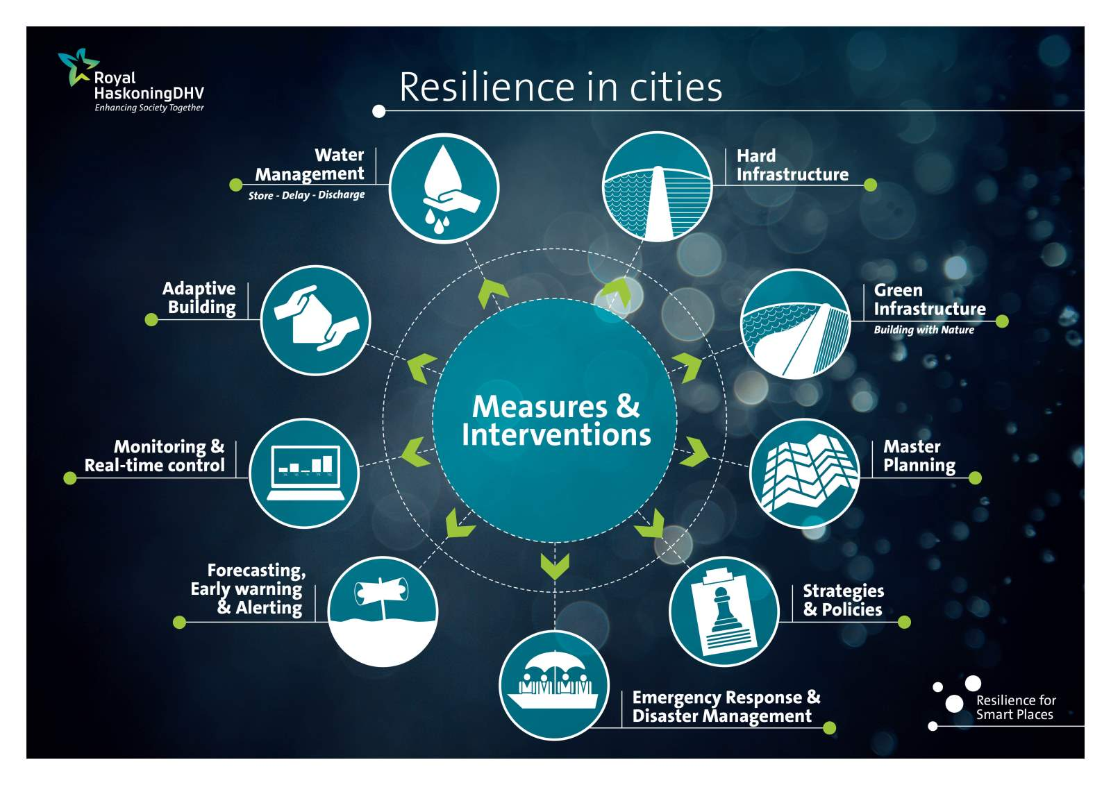 Resilience in cities, measurements & interventions